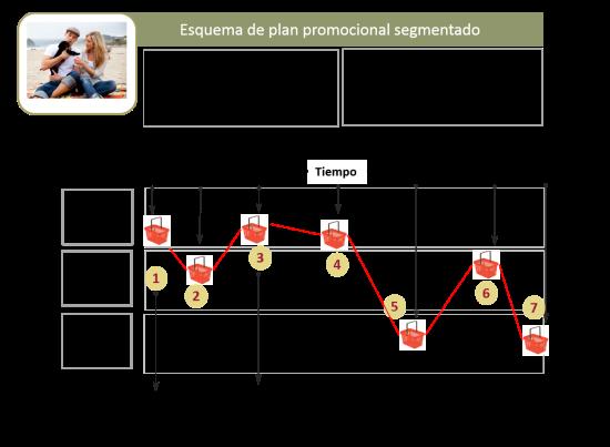 Esquema plan promocional segmento